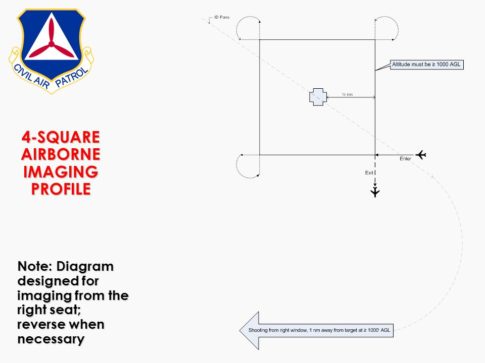 4-SQUARE AIRBORNE IMAGING PROFILE Note: Diagram designed for imaging from the right seat; reverse when necessary