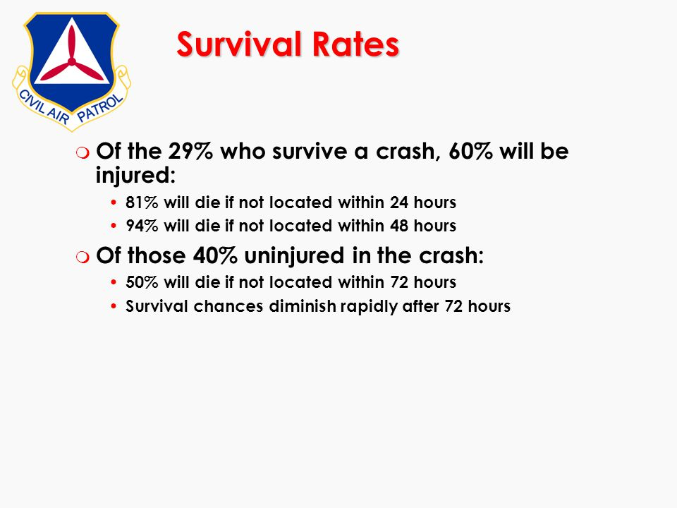 Survival Rates m Of the 29% who survive a crash, 60% will be injured: 81% will die if not located within 24 hours 94% will die if not located within 4