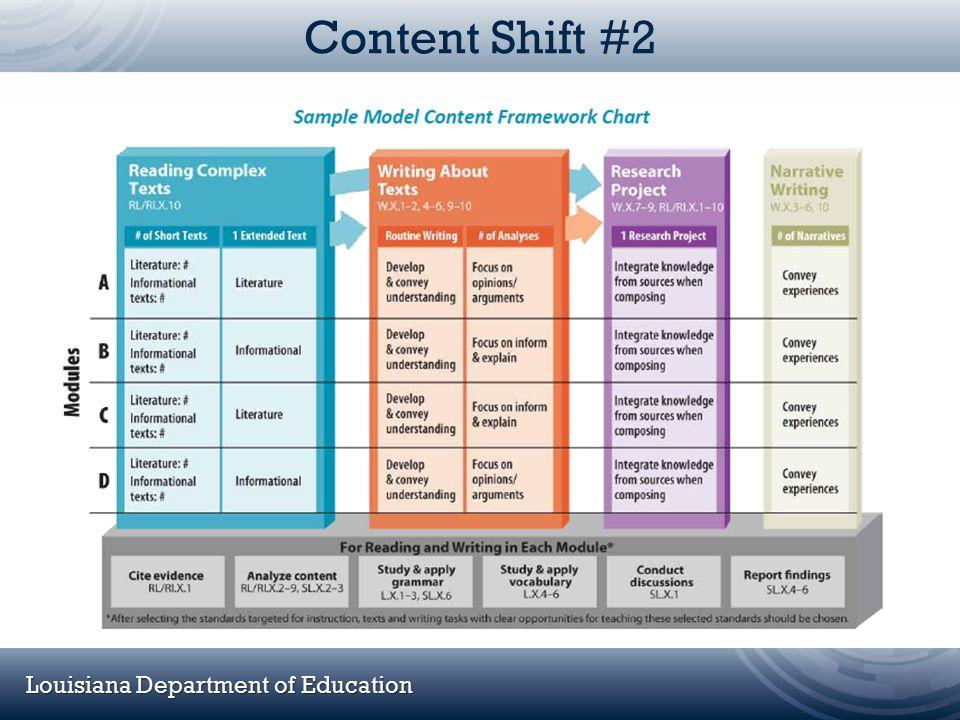 Louisiana Department of Education Content Shift #2