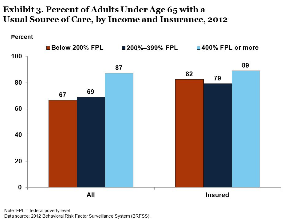 Exhibit 3. Percent of Adults Under Age 65 with a Usual Source of Care, by Income and Insurance, 2012 Note: FPL = federal poverty level. Data source: 2
