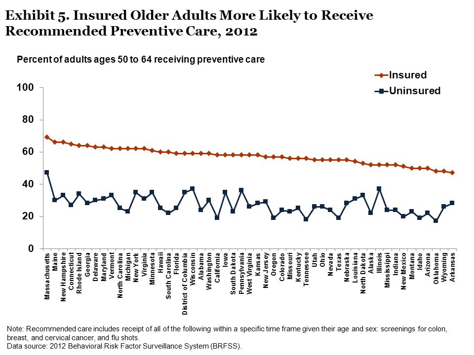Exhibit 5. Insured Older Adults More Likely to Receive Recommended Preventive Care, 2012 Note: Recommended care includes receipt of all of the followi