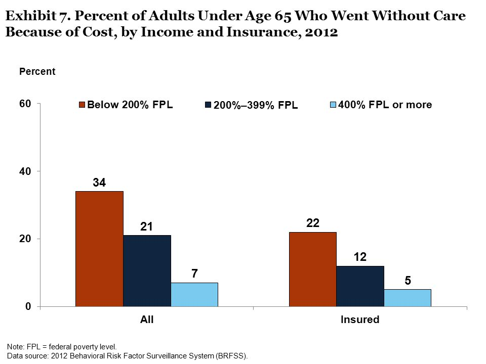 Exhibit 7. Percent of Adults Under Age 65 Who Went Without Care Because of Cost, by Income and Insurance, 2012 Note: FPL = federal poverty level. Data