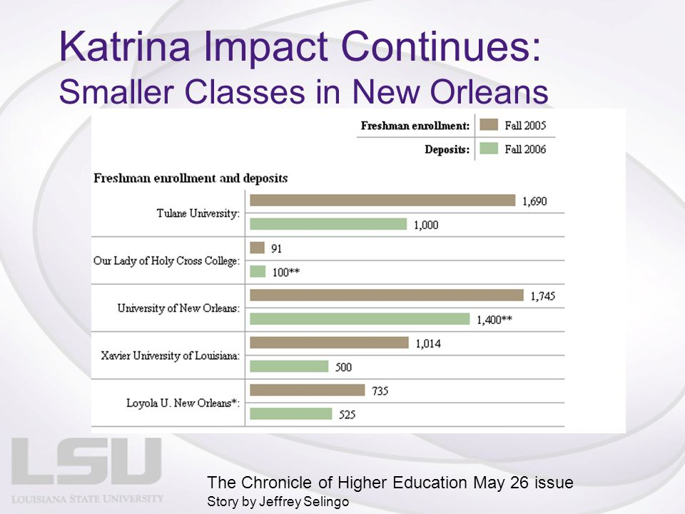 Katrina Impact Continues: Smaller Classes in New Orleans The Chronicle of Higher Education May 26 issue Story by Jeffrey Selingo