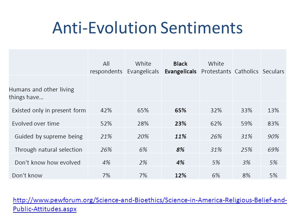 Anti-Evolution Sentiments http://www.pewforum.org/Science-and-Bioethics/Science-in-America-Religious-Belief-and- Public-Attitudes.aspx All respondents White Evangelicals Black Evangelicals White ProtestantsCatholicsSeculars Humans and other living things have… Existed only in present form42%65% 32%33%13% Evolved over time52%28%23%62%59%83% Guided by supreme being21%20%11%26%31%90% Through natural selection26%6%8%31%25%69% Don t know how evolved4%2%4%5%3%5% Don t know7% 12%6%8%5%