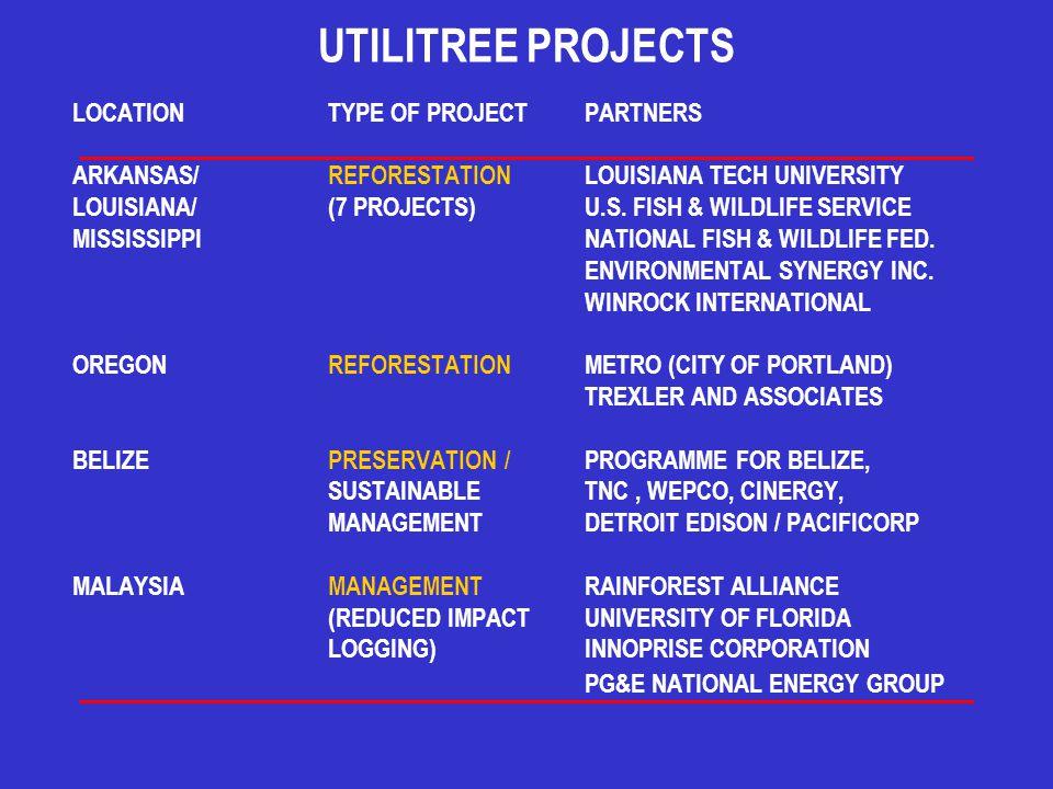 UTILITREE PROJECTS LOCATIONTYPE OF PROJECTPARTNERS ARKANSAS/REFORESTATIONLOUISIANA TECH UNIVERSITY LOUISIANA/(7 PROJECTS)U.S. FISH & WILDLIFE SERVICE