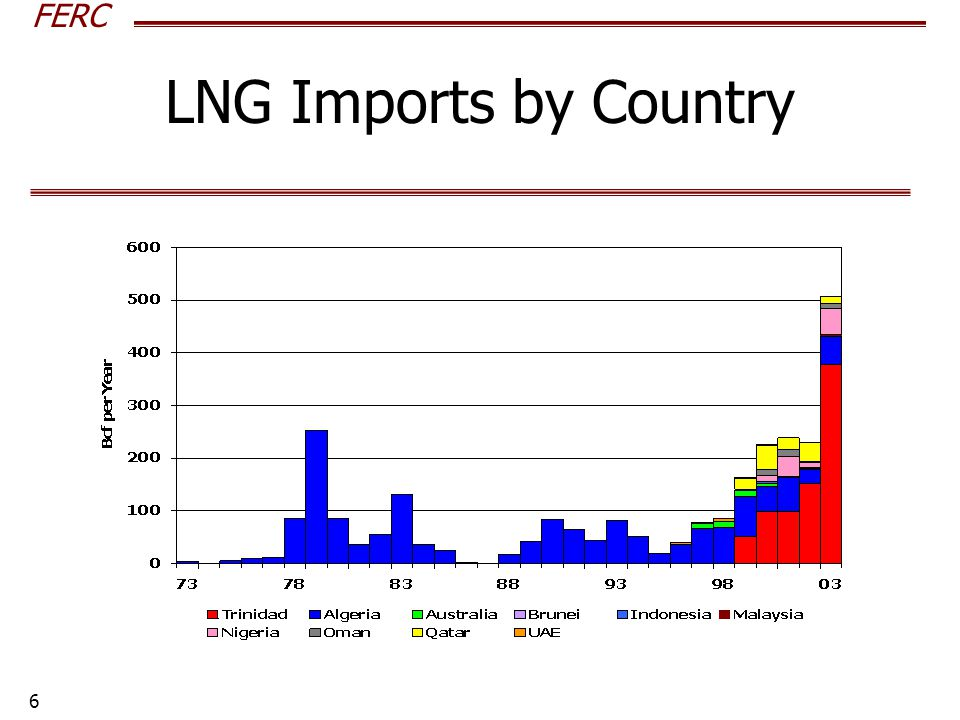 FERC 6 LNG Imports by Country