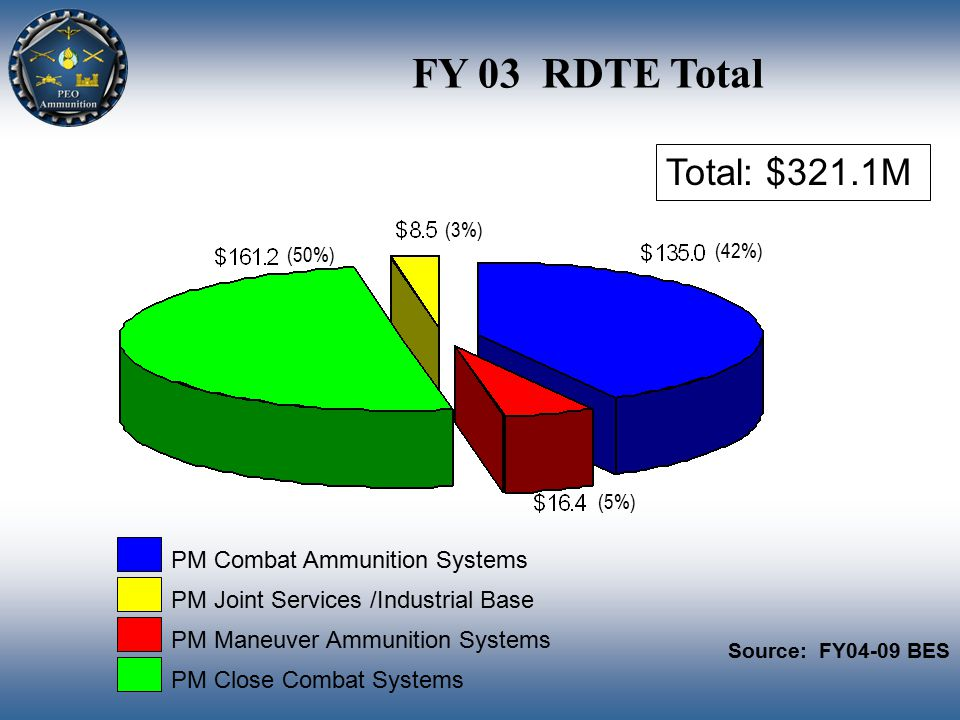 FY 03 RDTE Total Total: $321.1M (3%) (42%) (5%) (50%) PM Combat Ammunition Systems PM Joint Services /Industrial Base PM Maneuver Ammunition Systems PM Close Combat Systems Source: FY04-09 BES