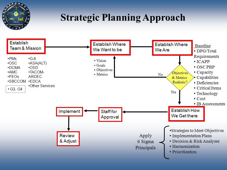 Strategic Planning Approach Establish Where We Are Establish Where We Want to be Establish How We Get there Staff for Approval Review & Adjust Establish Team & Mission Vision Goals Objectives Metrics PMs OSC DCMA AMC PEOs SBCCOM G3, G4 G-8 ASA(ALT) OSD TACOM- ARDEC EDCA Other Services Baseline DPG/Total Requirements ICAPP OSC PBP Capacity Capabilities Deficiencies Critical Items Technology Cost IB Assessments Objectives & Metrics Realistic.