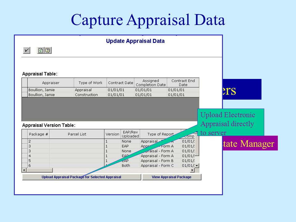 Headquarters Agents Appraisal Unit District Field Agent District Real Estate Manager Appraisers Capture Appraisal Data Upload Electronic Appraisal dir
