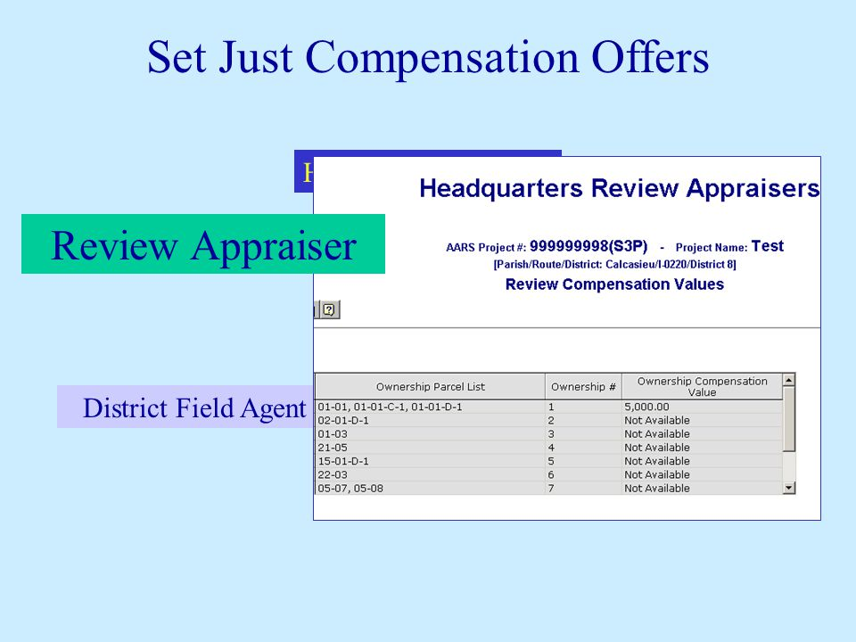 Headquarters Agents District Field Agent District Real Estate Manager Appraisers Review Appraiser Set Just Compensation Offers