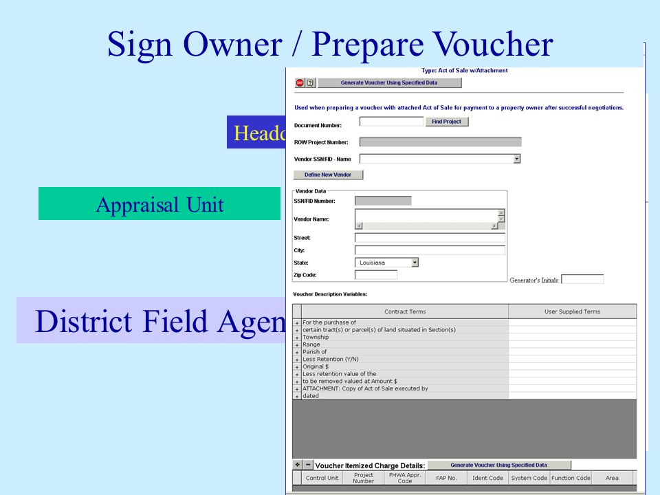 Headquarters Agents Appraisal Unit District Field Agent District Real Estate Manager Fee Appraisers District Field Agent Sign Owner / Prepare Voucher