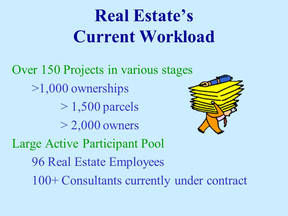 Real Estate's Current Workload Over 150 Projects in various stages >1,000 ownerships > 1,500 parcels > 2,000 owners Large Active Participant Pool 96 R