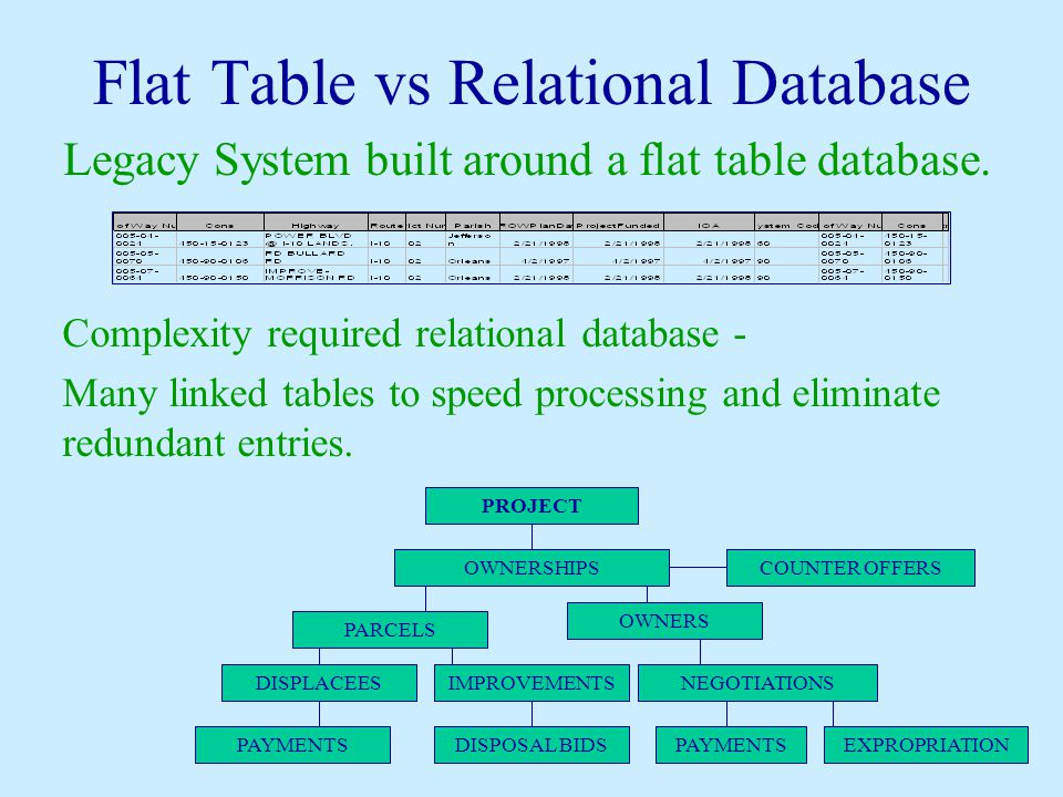 Flat Table vs Relational Database Legacy System built around a flat table database. Complexity required relational database - Many linked tables to sp