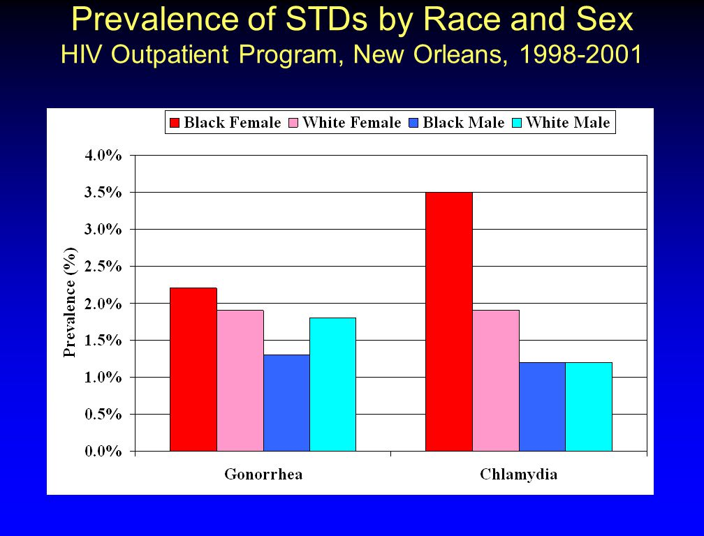 Prevalence of STDs by Race and Sex HIV Outpatient Program, New Orleans, 1998-2001