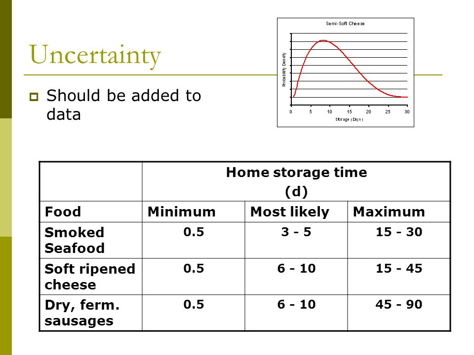 Uncertainty  Should be added to data Home storage time (d) FoodMinimumMost likelyMaximum Smoked Seafood 0.53 - 515 - 30 Soft ripened cheese 0.56 - 1015 - 45 Dry, ferm.