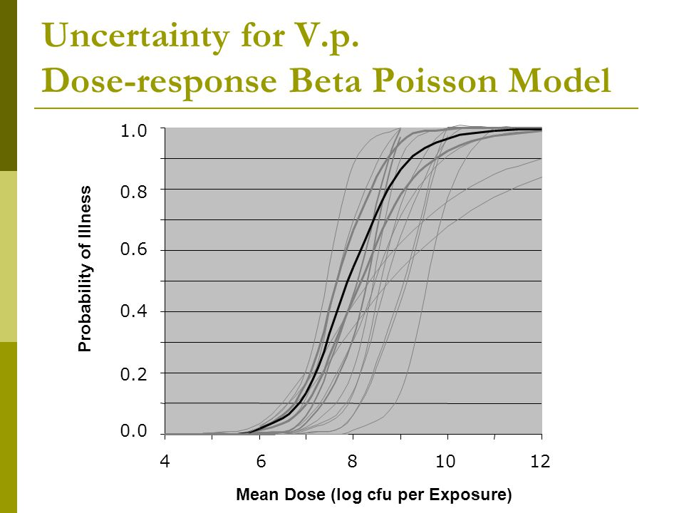 Uncertainty for V.p. Dose-response Beta Poisson Model Probability of Illness Mean Dose (log cfu per Exposure) 6810124 0.8 0.6 0.4 0.2 0.0 1.0