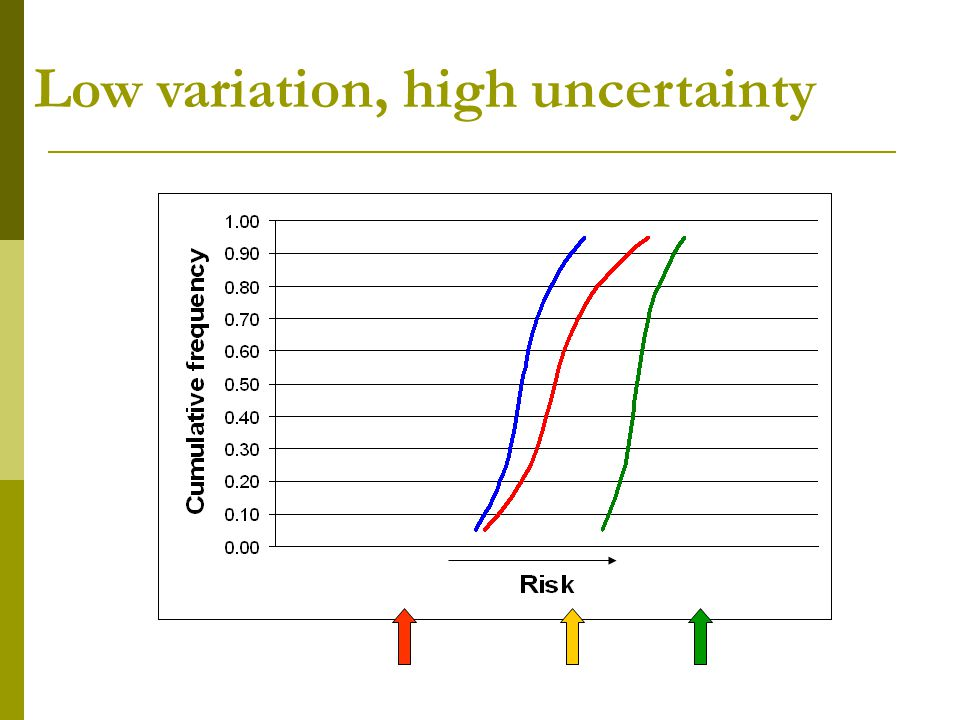 Low variation, high uncertainty