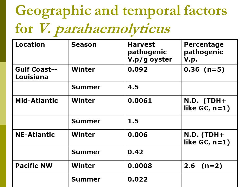Geographic and temporal factors for V.