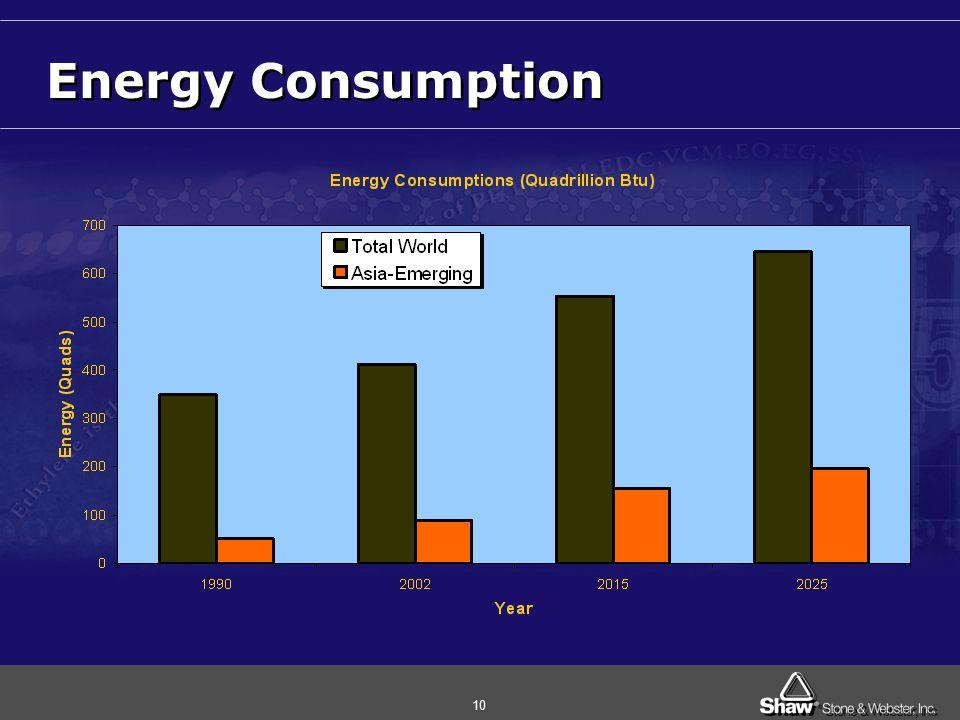 10 Energy Consumption