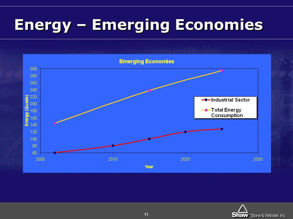 11 Energy – Emerging Economies