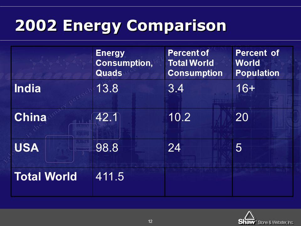 12 2002 Energy Comparison Energy Consumption, Quads Percent of Total World Consumption Percent of World Population India13.83.416+ China42.110.220 USA98.8245 Total World411.5