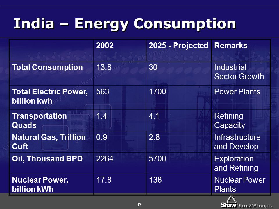13 India – Energy Consumption 20022025 - ProjectedRemarks Total Consumption13.830Industrial Sector Growth Total Electric Power, billion kwh 5631700Power Plants Transportation Quads 1.44.1Refining Capacity Natural Gas, Trillion Cuft 0.92.8Infrastructure and Develop.