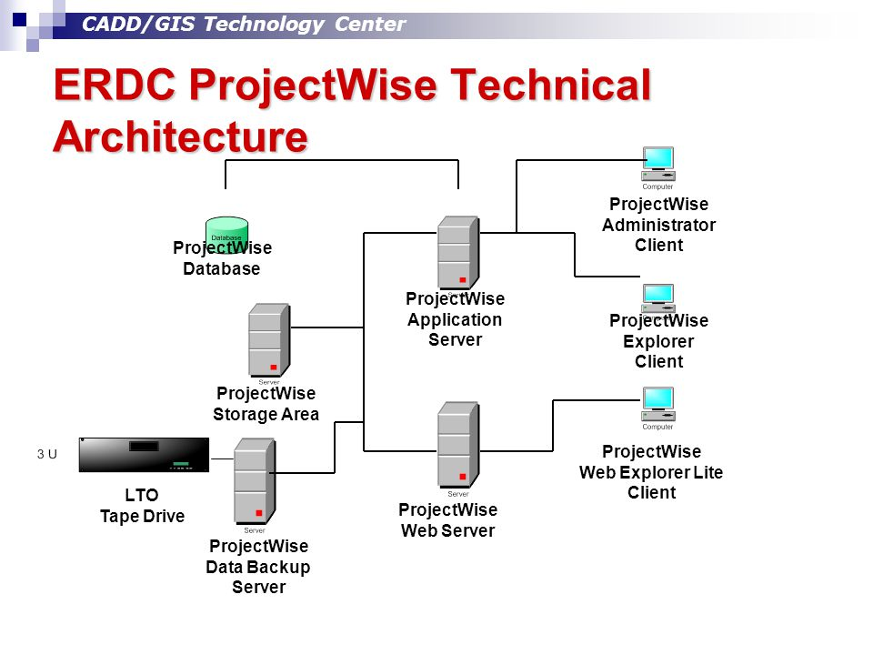 CADD/GIS Technology Center ERDC ProjectWise Technical Architecture ProjectWise Application Server ProjectWise Storage Area ProjectWise Web Server Proj