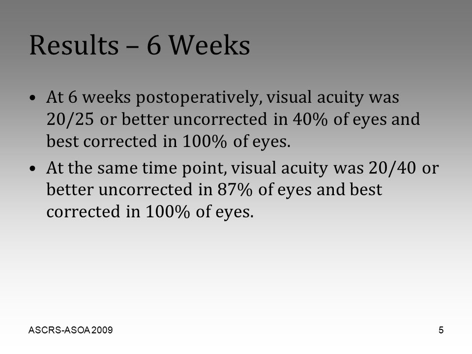 ASCRS-ASOA 20095 Results – 6 Weeks At 6 weeks postoperatively, visual acuity was 20/25 or better uncorrected in 40% of eyes and best corrected in 100%