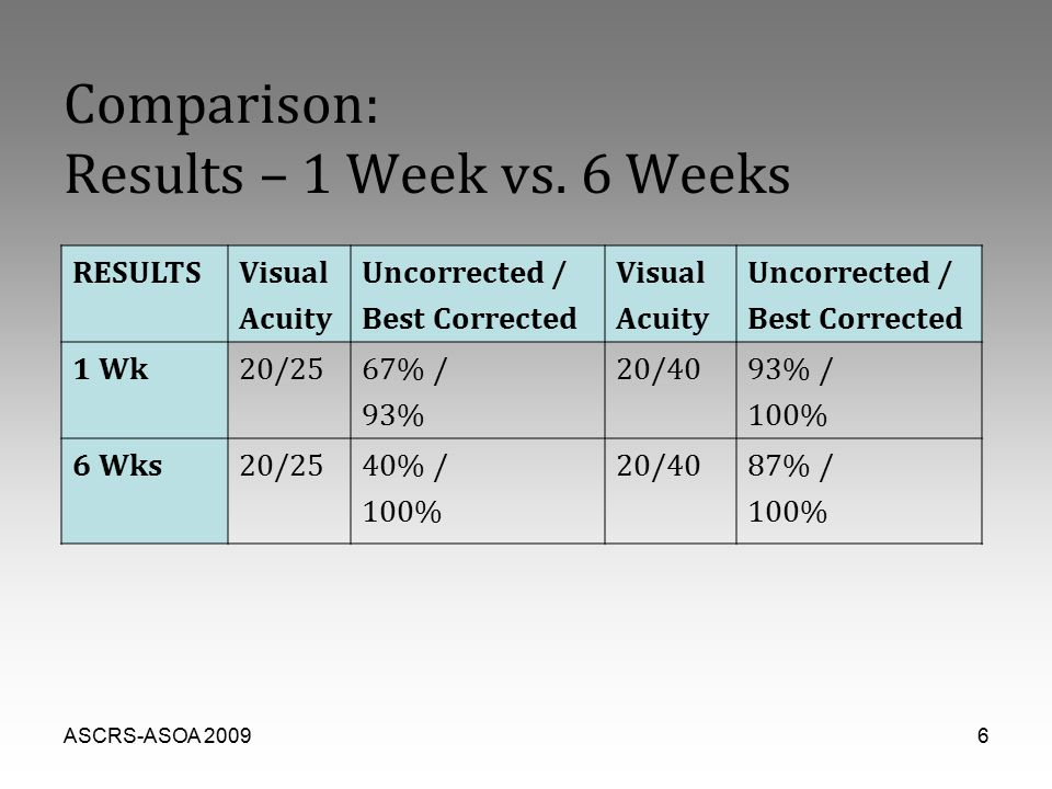 ASCRS-ASOA 20096 Comparison: Results – 1 Week vs.