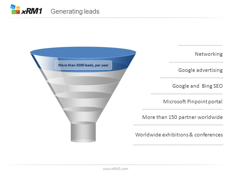 www.xRM1.com Generating leads Networking Google advertising Google and Bing SEO Microsoft Pinpoint portal Worldwide exhibitions & conferences More than 150 partner worldwide More than 3200 leads, per year