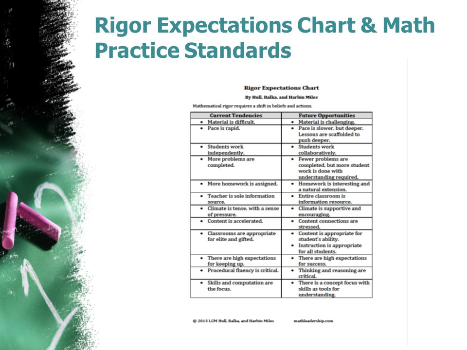 Rigor Expectations Chart & Math Practice Standards