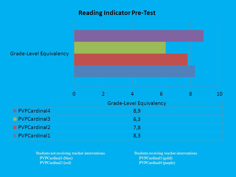 Students not receiving teacher interventions Students receiving teacher interventions PVPCardinal1 (blue) PVPCardinal3 (gold) PVPCardinal2 (red) PVPCardinal4 (purple)