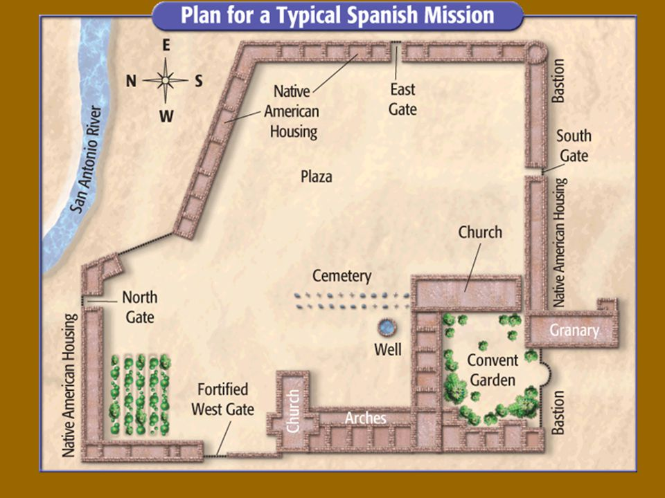 Missions and Settlements p.118 First Missions are Built. - ppt download