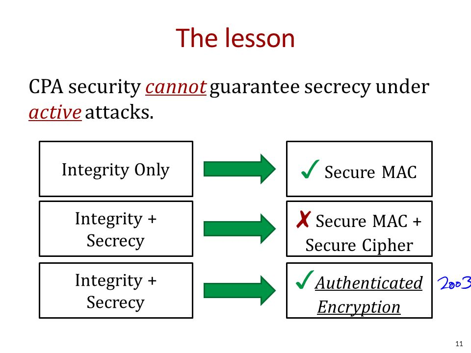 The lesson CPA security cannot guarantee secrecy under active attacks.
