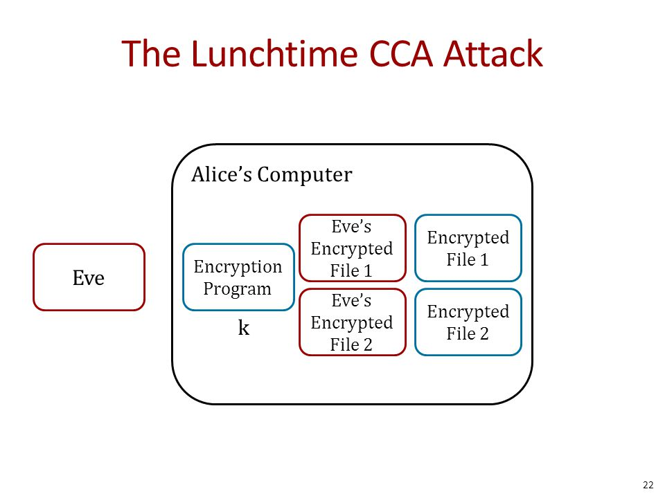 The Lunchtime CCA Attack 22 Alice's Computer Encryption Program k Eve's Encrypted File 1 Eve's Encrypted File 2 Encrypted File 1 Encrypted File 2 Eve
