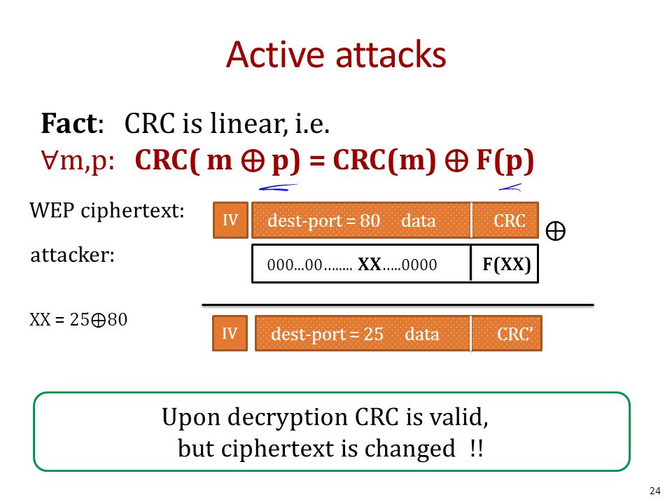 Active attacks Fact: CRC is linear, i.e.