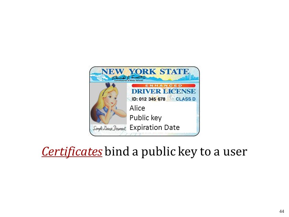 Alice Public key Expiration Date Certificates bind a public key to a user 44