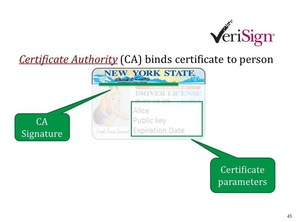 Alice Public key Expiration Date Certificate Authority (CA) binds certificate to person CA Signature Certificate parameters 45