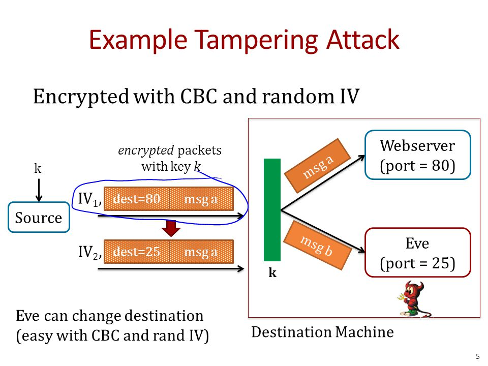 Example Tampering Attack Encrypted with CBC and random IV encrypted packets with key k Destination Machine Webserver (port = 80) dest=80msg a Eve (port = 25) msg b k IV 1, dest=25msg a IV 2, Eve can change destination (easy with CBC and rand IV) 5 k Source