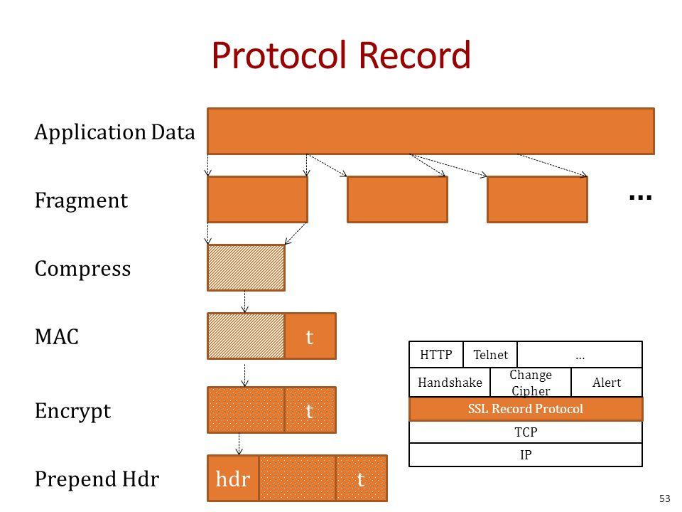 Protocol Record 53 Telnet… IP TCP SSL Record Protocol Handshake Change Cipher Alert HTTP Application Data Fragment...