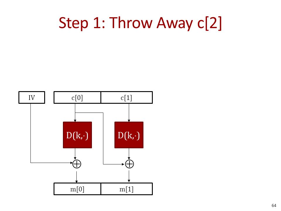 Step 1: Throw Away c[2] 64 D(k,  ) m[0]m[1]  c[0]c[1]IV