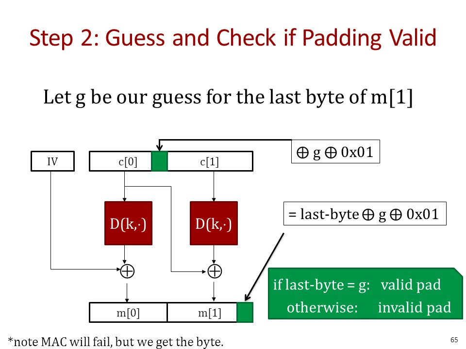 Step 2: Guess and Check if Padding Valid 65 D(k,  ) m[0]m[1]  c[0]c[1]IV = last-byte ⨁ g ⨁ 0x01 if last-byte = g: valid pad otherwise: invalid pad ⨁ g ⨁ 0x01 Let g be our guess for the last byte of m[1] *note MAC will fail, but we get the byte.