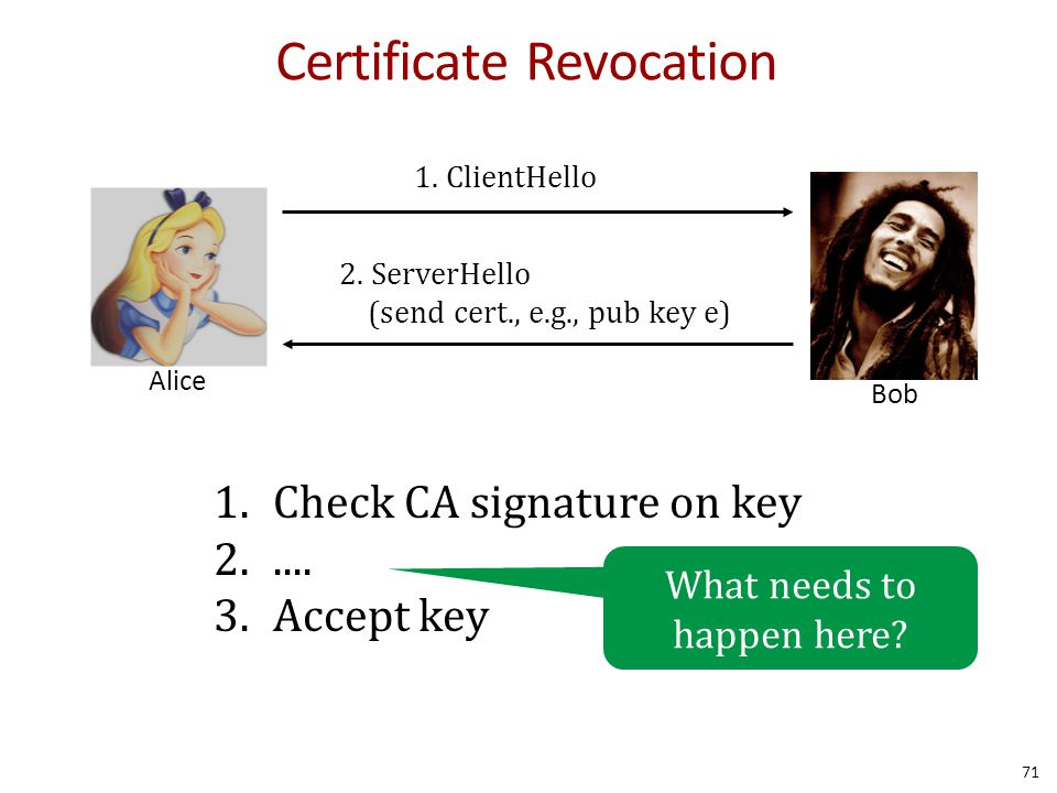 Certificate Revocation Alice Bob 1.ClientHello 2.