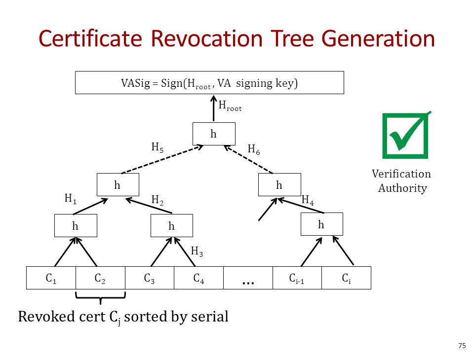Certificate Revocation Tree Generation C1C1 C2C2 C3C3 C4C4 C i-1 CiCi … Revoked cert C j sorted by serial hh h hh h VASig = Sign(H root, VA signing key) H1H1 H2H2 H3H3 H4H4 H5H5 H6H6 H root Verification Authority  75