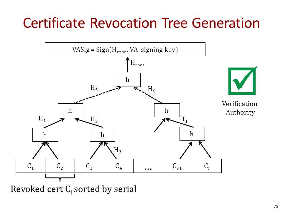 Certificate Revocation Tree Generation C1C1 C2C2 C3C3 C4C4 C i-1 CiCi … Revoked cert C j sorted by serial hh h hh h VASig = Sign(H root, VA signing key) H1H1 H2H2 H3H3 H4H4 H5H5 H6H6 H root Verification Authority  75