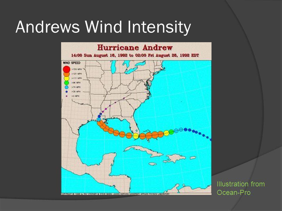 Andrews Wind Intensity Illustration from Ocean-Pro