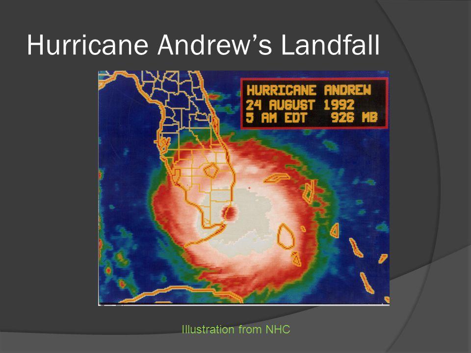 Hurricane Andrew's Landfall Illustration from NHC