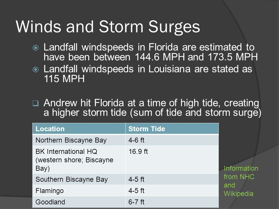 Winds and Storm Surges  Landfall windspeeds in Florida are estimated to have been between 144.6 MPH and 173.5 MPH  Landfall windspeeds in Louisiana are stated as 115 MPH  Andrew hit Florida at a time of high tide, creating a higher storm tide (sum of tide and storm surge) LocationStorm Tide Northern Biscayne Bay4-6 ft BK International HQ (western shore; Biscayne Bay) 16.9 ft Southern Biscayne Bay4-5 ft Flamingo4-5 ft Goodland6-7 ft Information from NHC and Wikipedia