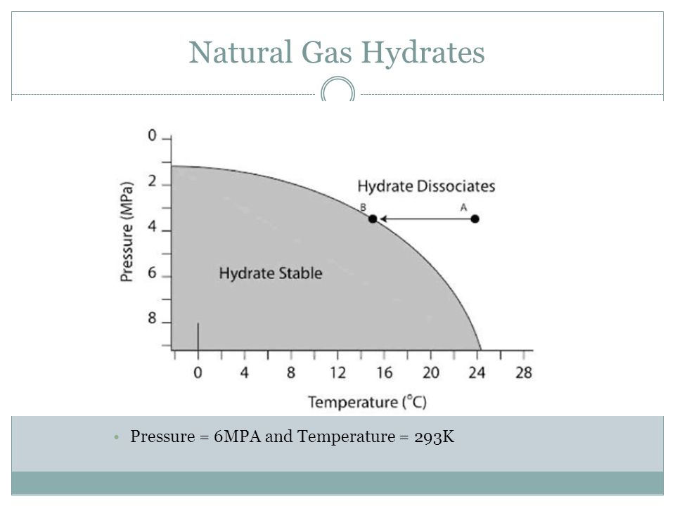 Natural Gas Hydrates Pressure = 6MPA and Temperature = 293K