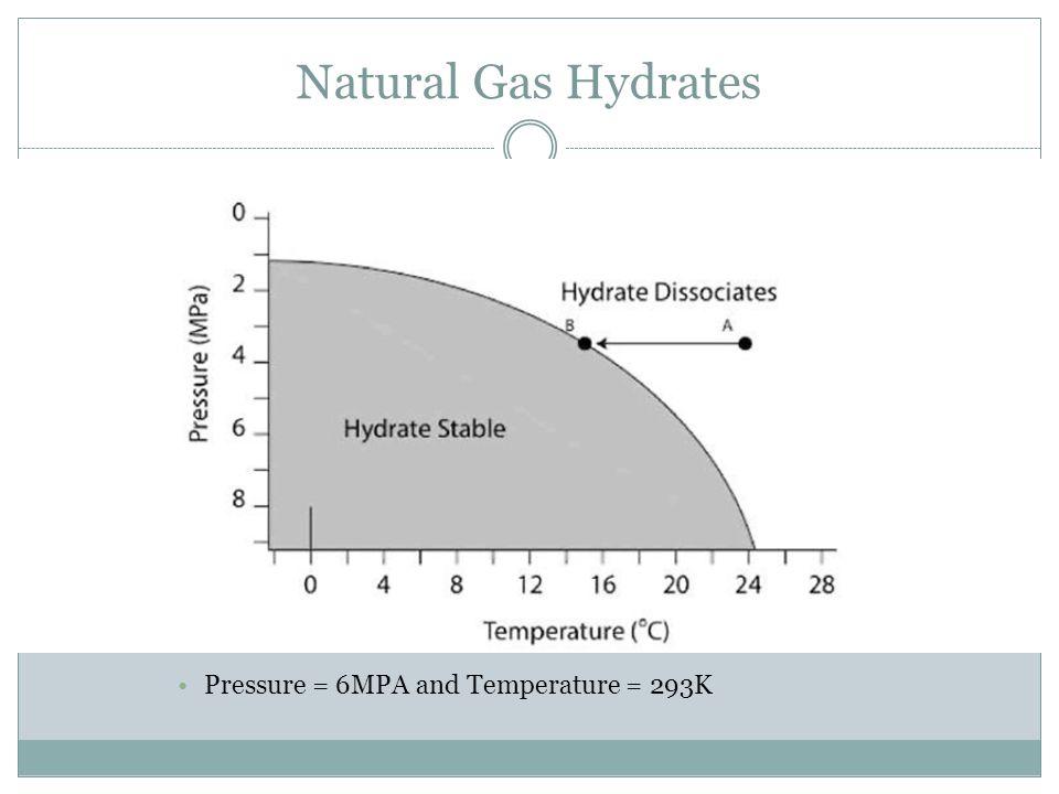 Natural Gas Hydrates Pressure = 6MPA and Temperature = 293K